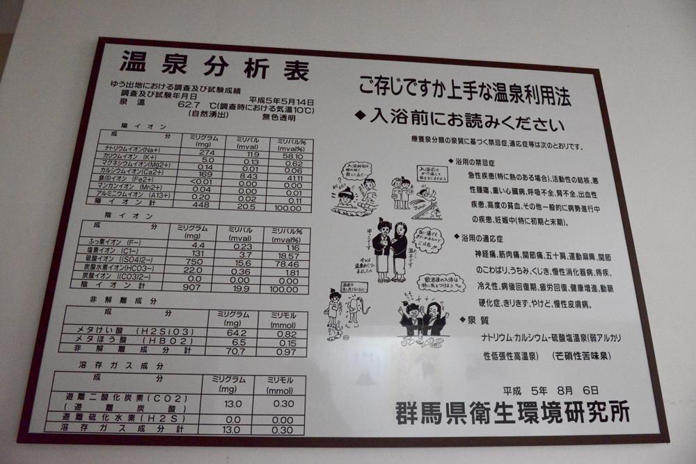 湯宿温泉 湯本館分析表