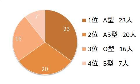 マニア気質血液型グラフ