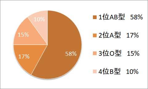 マニア気質血液型%別グラフ